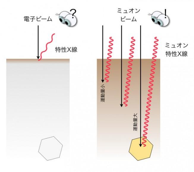 図1:電子ビームX 線分析とミュオンビームX 線分析の違い