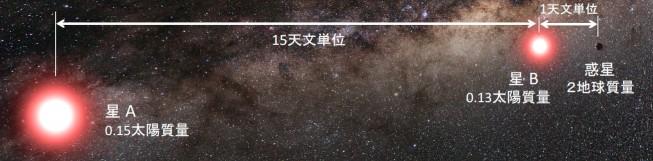 図1:発見された連星系中の惑星の想像図