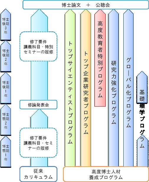 プログラム履修の流れ