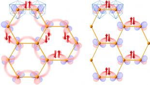 (左) スピン軌道液体状態  (右) スピン軌道秩序状態 の概念図