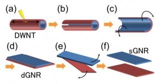2層カーボンナノチューブ(DWNT)から単層グラフェンナノリボン(sGNR)を作製する方法。
