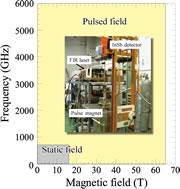 ESR測定における磁場と周波数の観測可能域